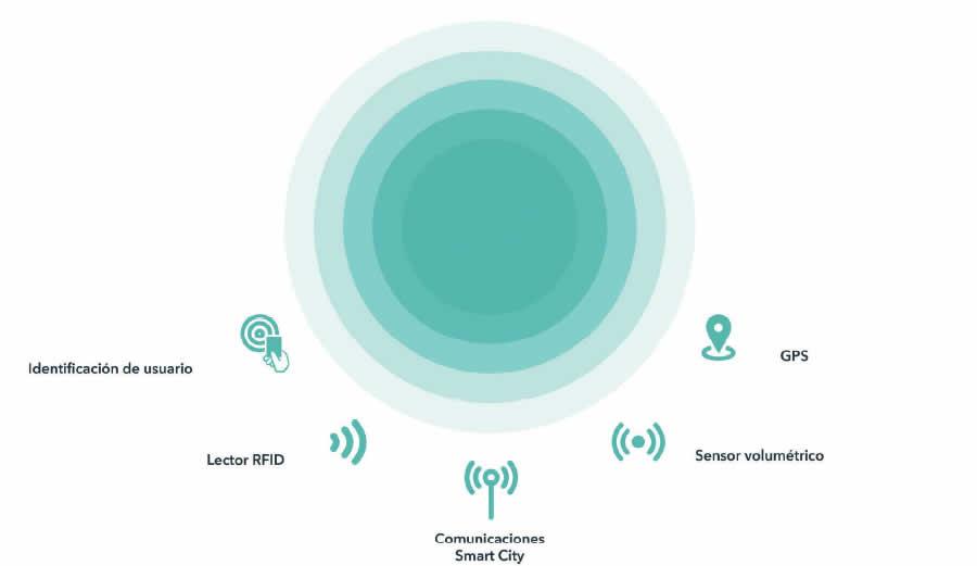 Soluciones Smartcity, Sistemas de comunicación inteligente, Cierre y control volumétrico de contenedores inteligentes